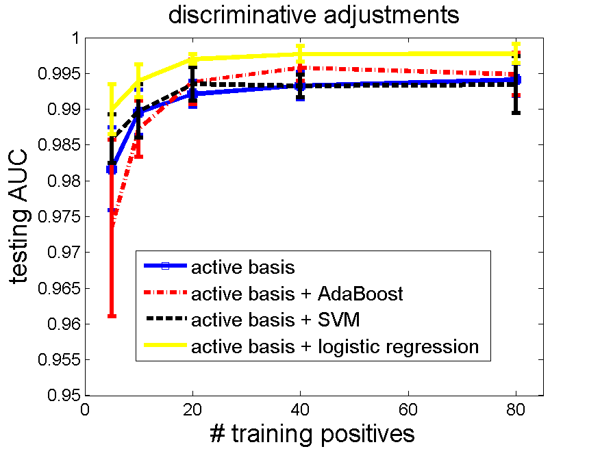 Adjustment of Active Basis Model by Regularized Logistic